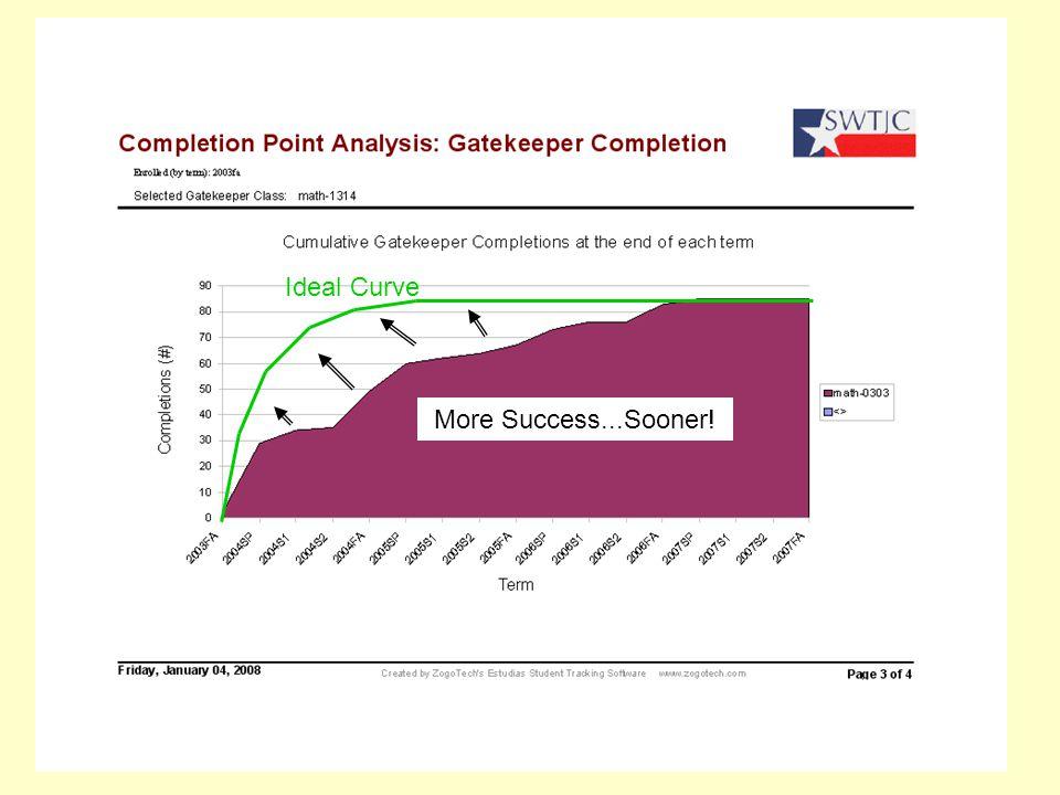 More Success...Sooner! Ideal Curve