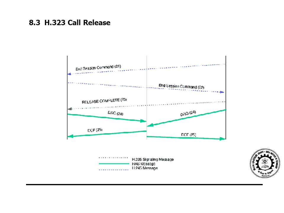 8.3 H.323 Call Release