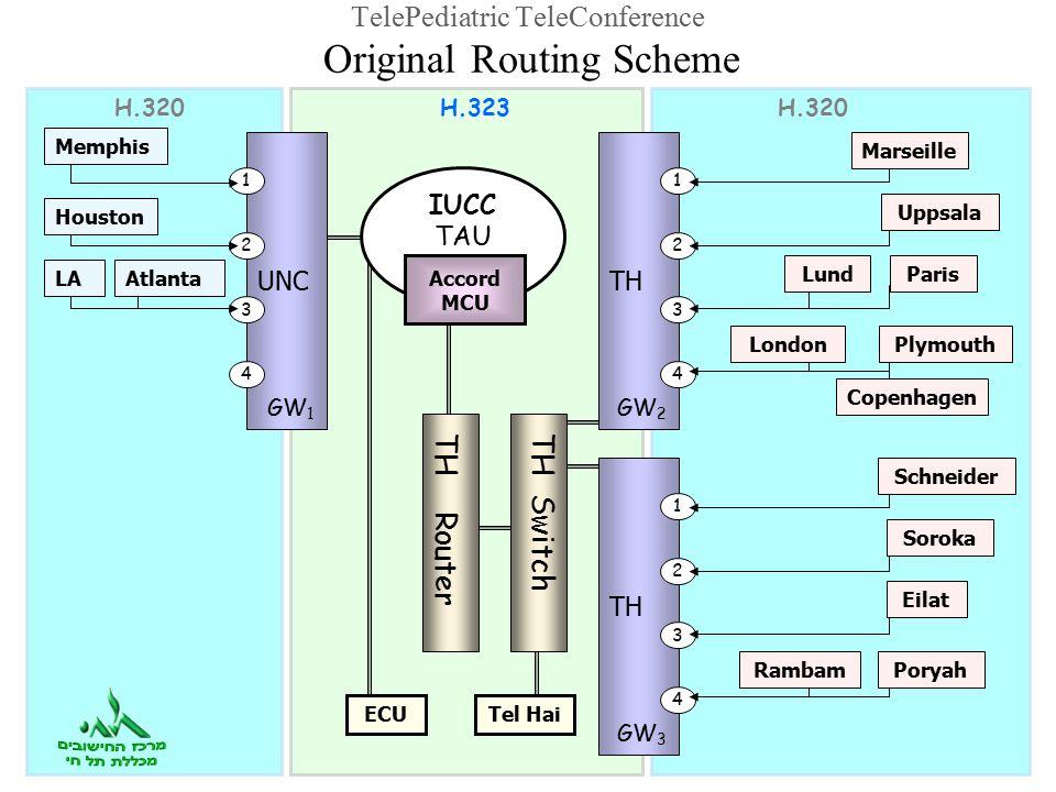 TelePediatric TeleConference Original Routing Scheme Tel Hai TH GW 2 1 2 3 4 Lund PlymouthLondon Paris Marseille Uppsala Copenhagen TH GW 3 1 2 3 4 TH Router TH Switch H.323H.320 UNC GW 1 ECU 1 2 3 4 Houston LAAtlanta Memphis H.320 IUCC TAU Accord MCU Schneider Soroka Eilat PoryahRambam