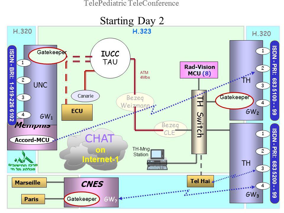 CHAT on Internet-1 TH GW 3 1 2 3 4 TH GW 2 1 2 3 4 H.320H.323 TH-Mng Station H.320 Tel Hai ISDN - PRI: 683 5100 - - 99 ISDN - PRI: 683 5200 - - 99 Bezeq CLE Bezeq Weizmann ATM 4Mbs MarseilleParis CNES GW .