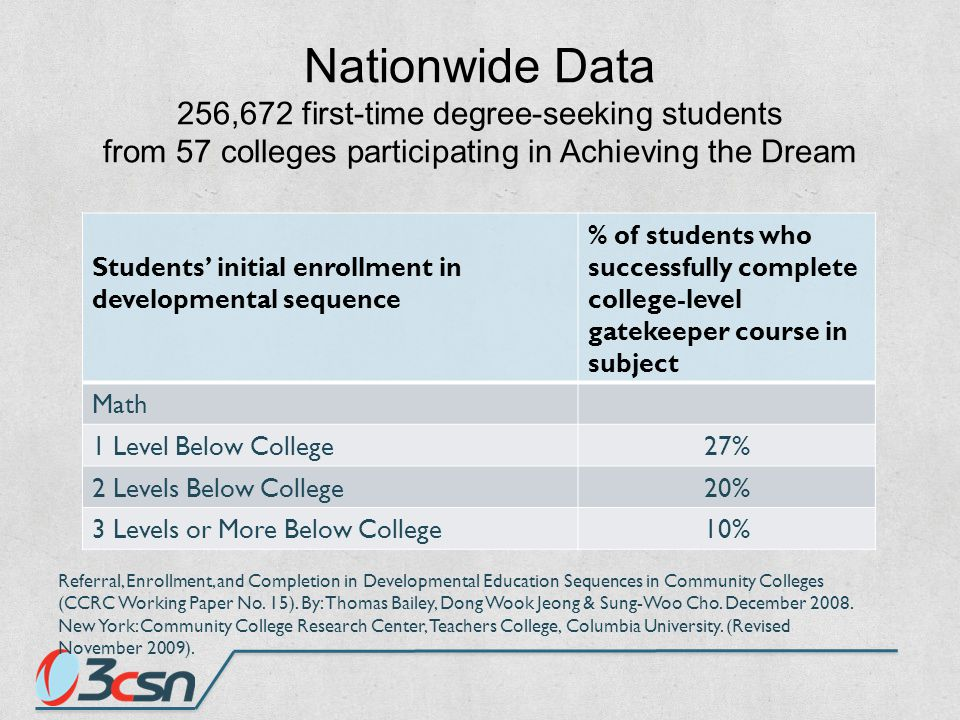 DISPROPORTIONATE IMPACT Across California Black and Latino students are much more likely to be placed 3-4 levels below college math: Black students: 61% Latino students: 53% White students: 34% Asian students: 32% All students of color are much more likely to be placed 3-4 levels below college English: Black students: 25% Asian students: 19% Hispanic students:18% White students: 8% Perry, M.; Bahr, P.R.; Rosin, M.; & Woodward, K.M.