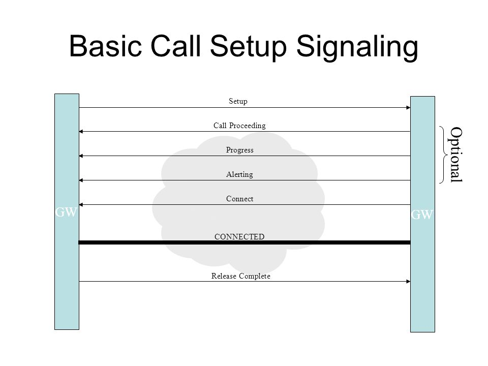 GW Basic Call Setup Signaling GW Setup Call Proceeding Progress Alerting Connect CONNECTED Optional Release Complete