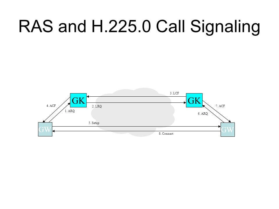 RAS and H.225.0 Call Signaling GK GW GK GW 1. ARQ 2.