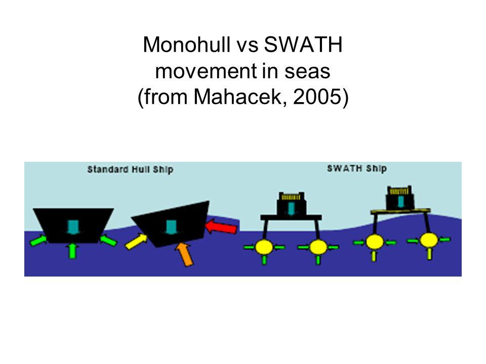 Monohull vs SWATH movement in seas (from Mahacek, 2005)