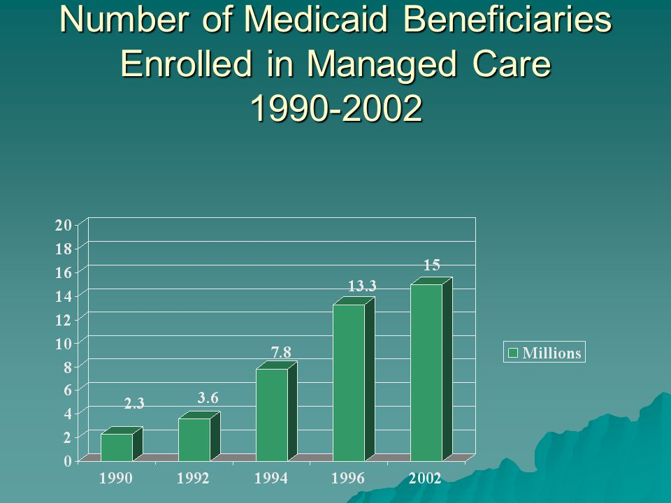 Number of Medicaid Beneficiaries Enrolled in Managed Care 1990-2002