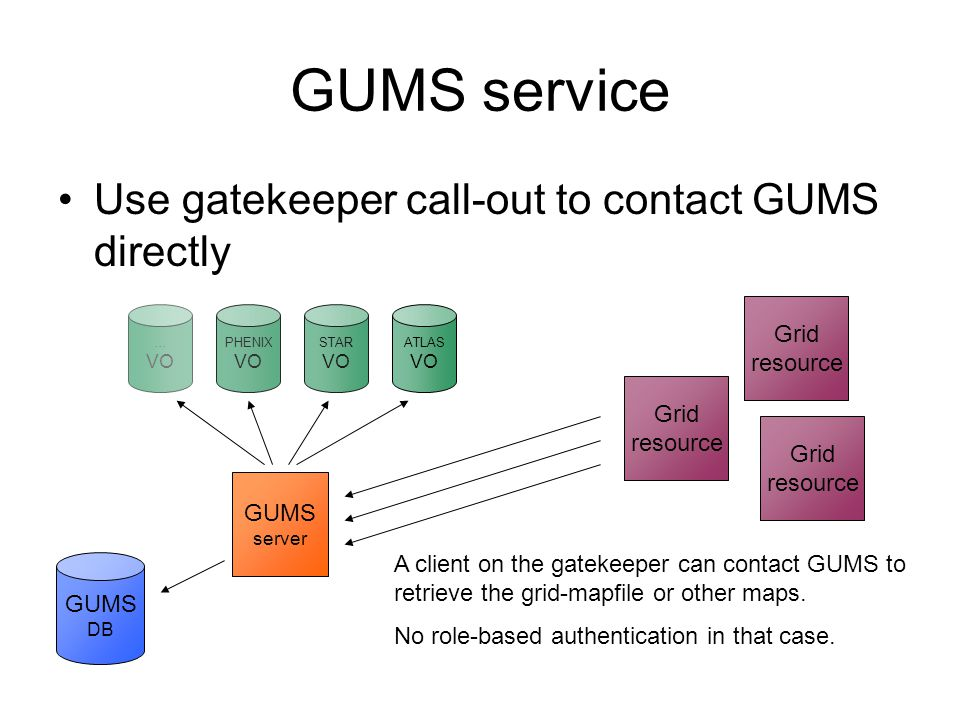 GUMS service Use gatekeeper call-out to contact GUMS directly ATLAS VO STAR VO PHENIX VO … VO GUMS server Grid resource Grid resource Grid resource GUMS DB A client on the gatekeeper can contact GUMS to retrieve the grid-mapfile or other maps.