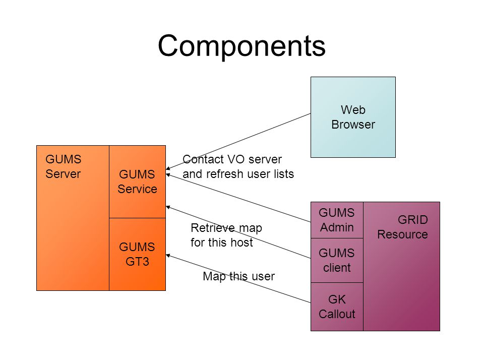 Status GUMS components are essentially complete.Just needs consolidation.