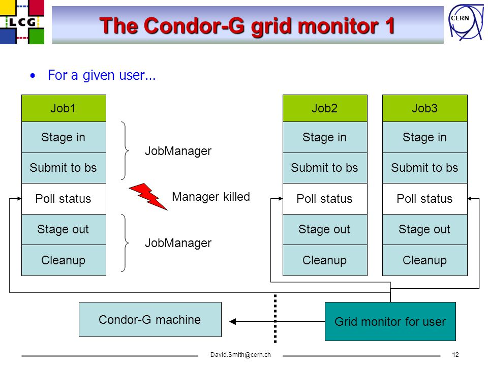 CERN David.Smith@cern.ch12 The Condor-G grid monitor 1 For a given user… Job1 Stage in Submit to bs Poll status Stage out Cleanup JobManager Job2 Stage in Submit to bs Poll status Stage out Cleanup Manager killed Job3 Stage in Submit to bs Poll status Stage out Cleanup Grid monitor for user Condor-G machine