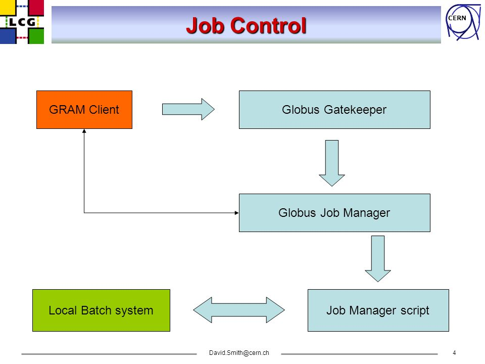 CERN David.Smith@cern.ch4 GRAM Client Job Control Globus Gatekeeper Globus Job Manager Job Manager scriptLocal Batch system