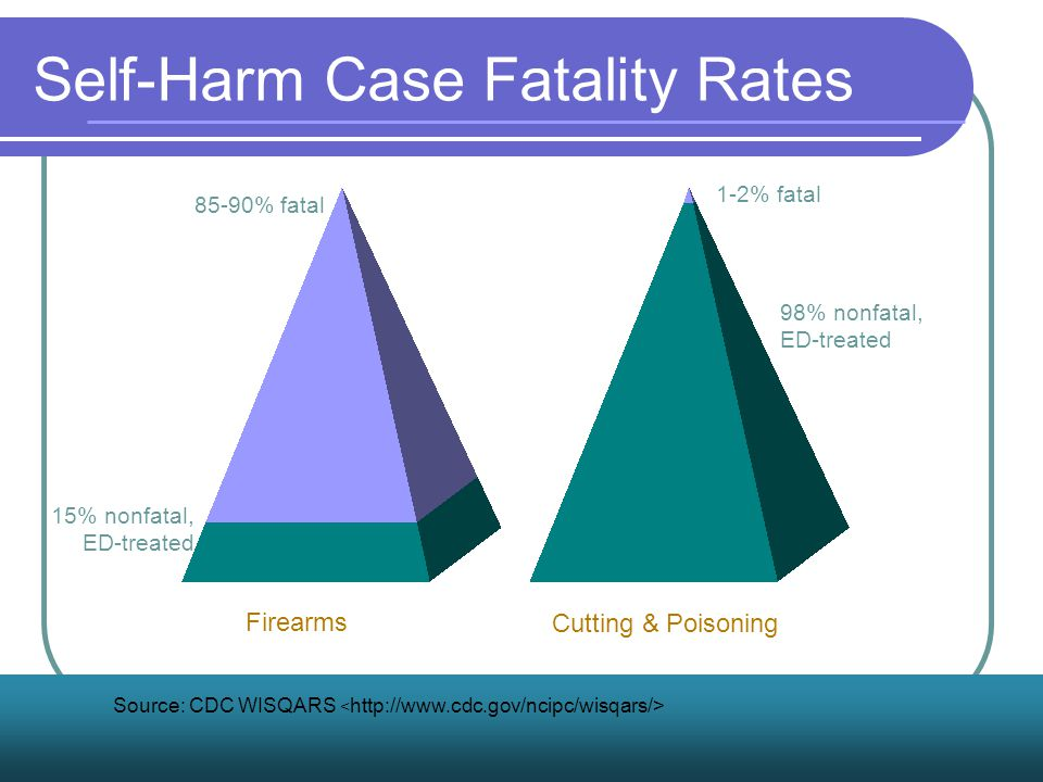 Self-Harm Case Fatality Rates Firearms Cutting & Poisoning 85-90% fatal 15% nonfatal, ED-treated 1-2% fatal 98% nonfatal, ED-treated Source: CDC WISQARS