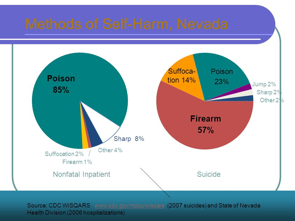 Nonfatal InpatientSuicide Methods of Self-Harm, Nevada Source: CDC WISQARS www.cdc.gov/ncipc/wisqars (2007 suicides) and State of Nevada Health Division (2006 hospitalizations)www.cdc.gov/ncipc/wisqars Poison 85% Poison 23% Firearm 57% Suffoca- tion 14% Sharp 8% Other 4% Jump 2% Sharp 2% Other 2% Suffocation 2% Firearm 1%