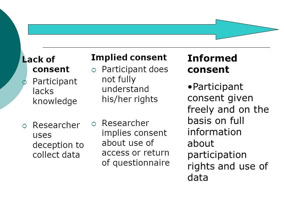 Lack of consent  Participant lacks knowledge  Researcher uses deception to collect data Implied consent  Participant does not fully understand his/