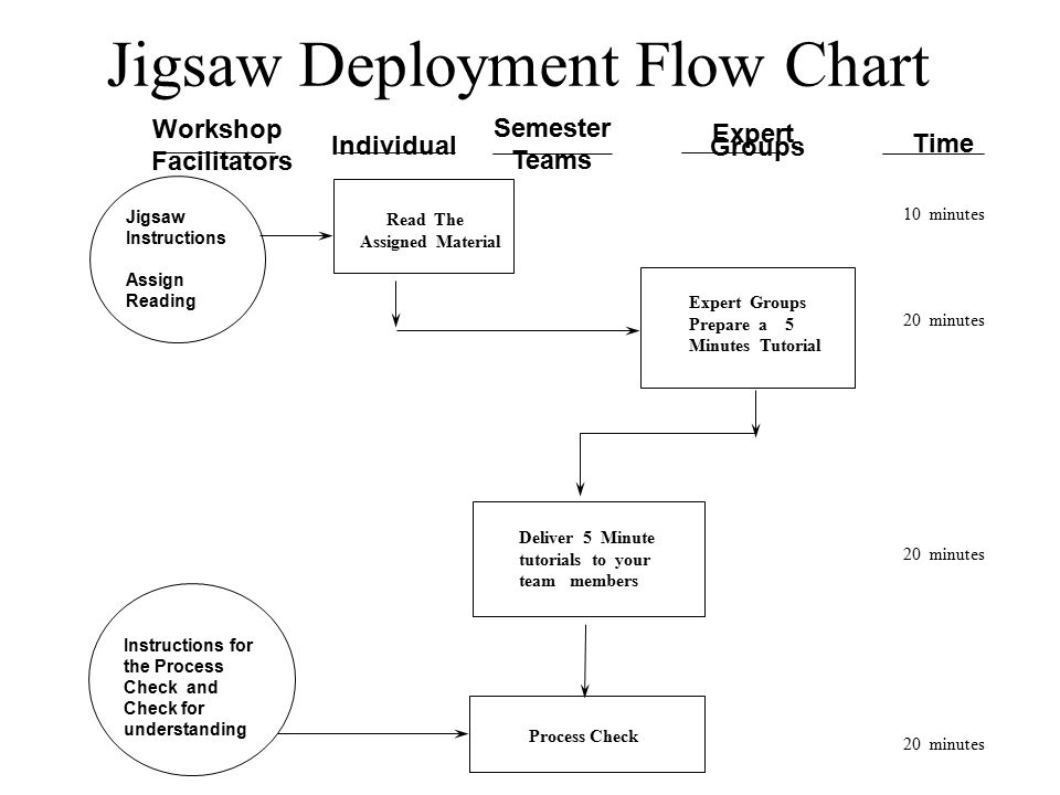 Jigsaw Deployment Flow Chart Jigsaw Instructions Assign Reading Instructions for the Process Check and Check for understanding Expert Groups Workshop