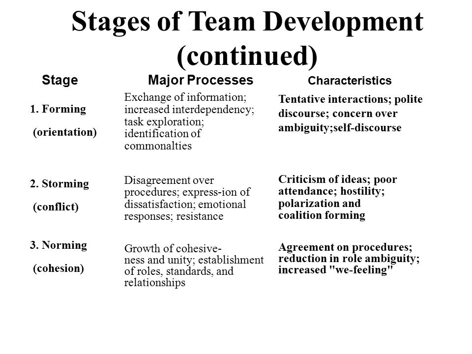Stages of Team Development (continued) StageMajor Processes 1. Forming (orientation) 2. Storming (conflict) 3. Norming (cohesion) Exchange of informat