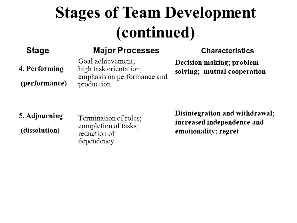 Stages of Team Development (continued) StageMajor Processes 4. Performing (performance) 5. Adjourning (dissolution) Goal achievement; high task orient