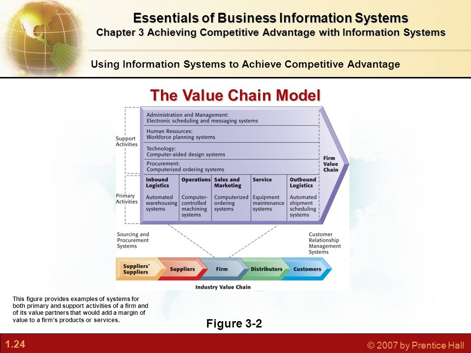 1.24 © 2007 by Prentice Hall Using Information Systems to Achieve Competitive Advantage Figure 3-2 This figure provides examples of systems for both primary and support activities of a firm and of its value partners that would add a margin of value to a firm's products or services.