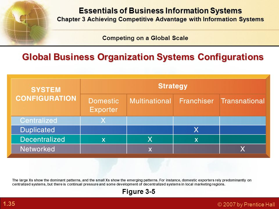 1.35 © 2007 by Prentice Hall Global Business Organization Systems Configurations Competing on a Global Scale Essentials of Business Information Systems Chapter 3 Achieving Competitive Advantage with Information Systems Figure 3-5 The large Xs show the dominant patterns, and the small Xs show the emerging patterns.