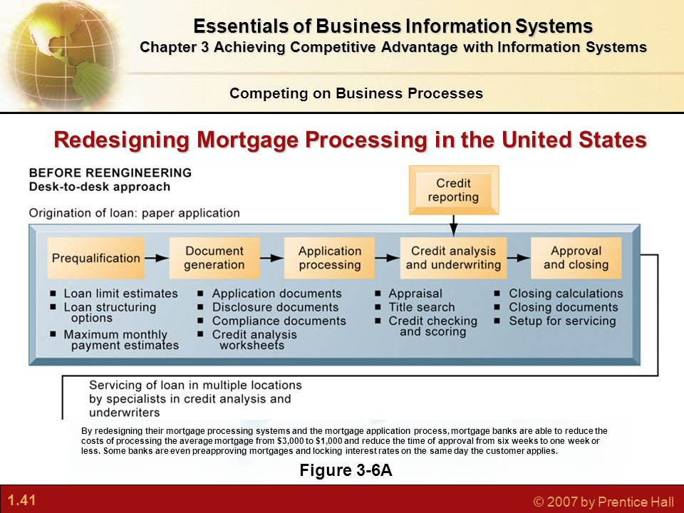 1.41 © 2007 by Prentice Hall Redesigning Mortgage Processing in the United States Essentials of Business Information Systems Chapter 3 Achieving Competitive Advantage with Information Systems Figure 3-6A By redesigning their mortgage processing systems and the mortgage application process, mortgage banks are able to reduce the costs of processing the average mortgage from $3,000 to $1,000 and reduce the time of approval from six weeks to one week or less.
