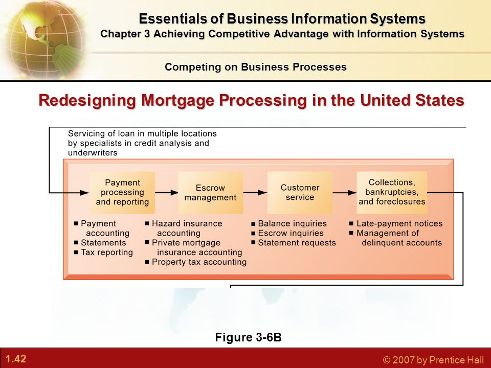 1.42 © 2007 by Prentice Hall Redesigning Mortgage Processing in the United States Essentials of Business Information Systems Chapter 3 Achieving Competitive Advantage with Information Systems Figure 3-6B Competing on Business Processes