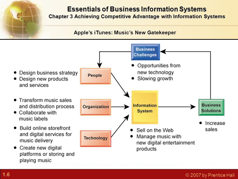 1.6 © 2007 by Prentice Hall Apple's iTunes: Music's New Gatekeeper Essentials of Business Information Systems Chapter 3 Achieving Competitive Advantage with Information Systems