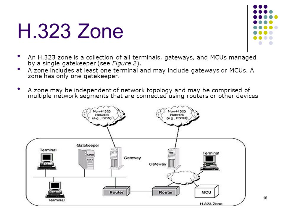 ISMP Lab, CSIE, NCKU18 H.323 Zone An H.323 zone is a collection of all terminals, gateways, and MCUs managed by a single gatekeeper (see Figure 2). A
