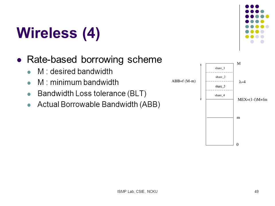 ISMP Lab, CSIE, NCKU49 Wireless (4) Rate-based borrowing scheme M : desired bandwidth M : minimum bandwidth Bandwidth Loss tolerance (BLT) Actual Borr