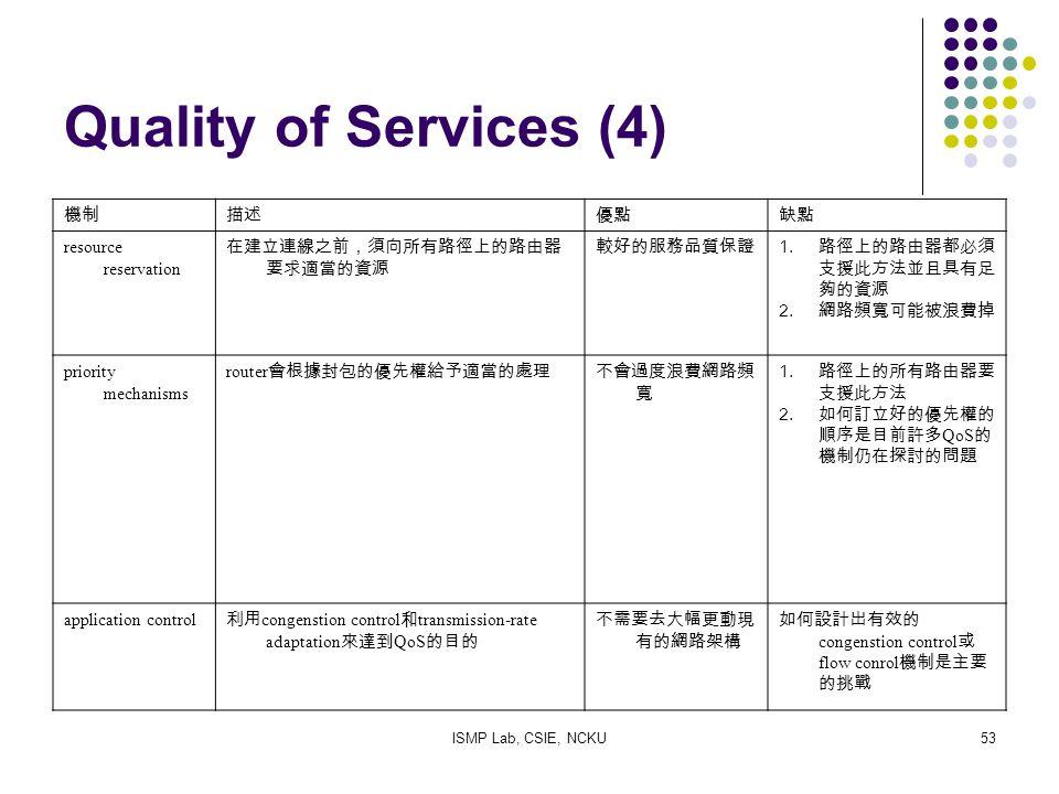 ISMP Lab, CSIE, NCKU53 Quality of Services (4) 機制描述優點缺點 resource reservation 在建立連線之前,須向所有路徑上的路由器 要求適當的資源 較好的服務品質保證 1.