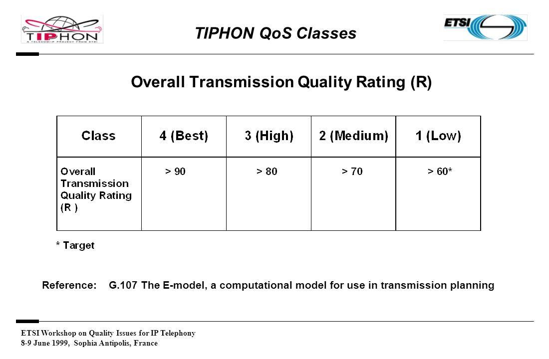 ETSI Workshop on Quality Issues for IP Telephony 8-9 June 1999, Sophia Antipolis, France TIPHON QoS Classes Overall Transmission Quality Rating (R) Reference: G.107 The E-model, a computational model for use in transmission planning