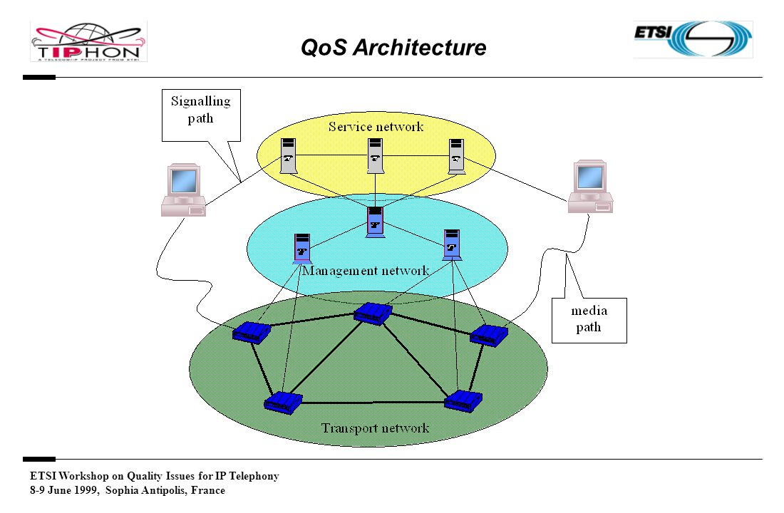 ETSI Workshop on Quality Issues for IP Telephony 8-9 June 1999, Sophia Antipolis, France QoS Architecture