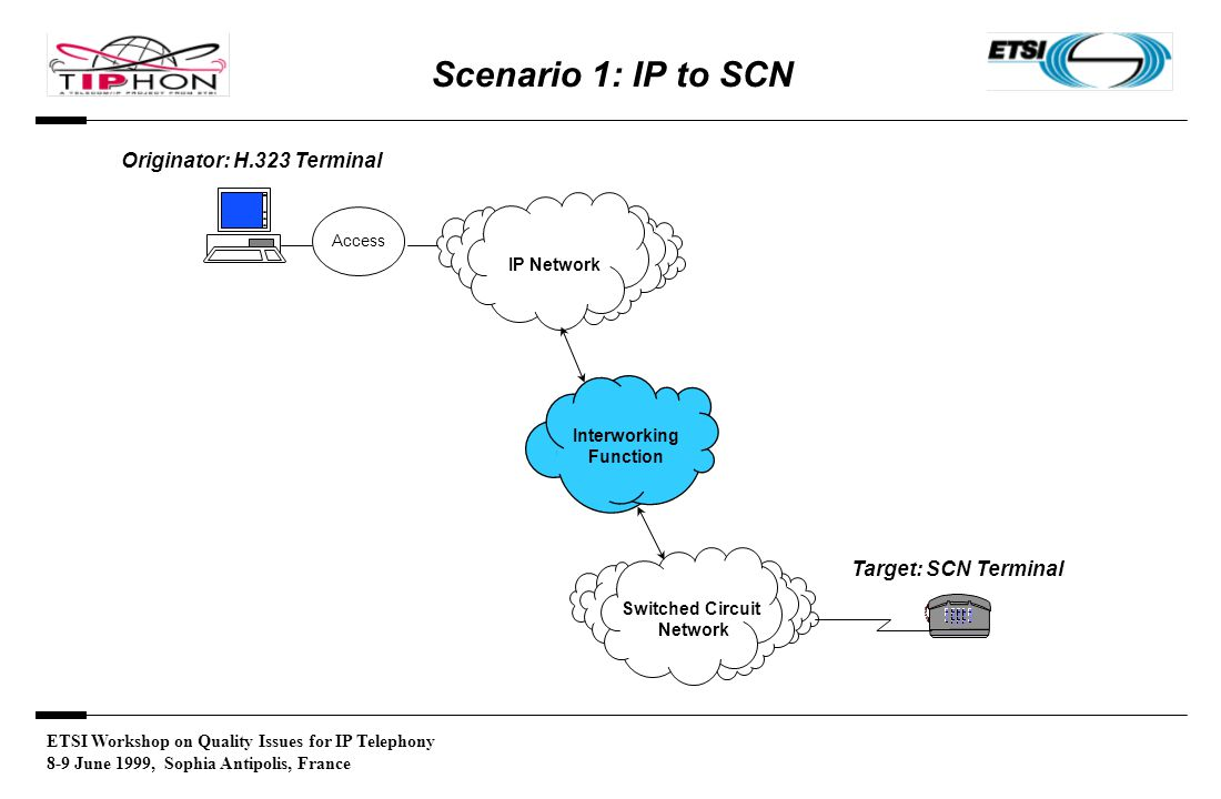 ETSI Workshop on Quality Issues for IP Telephony 8-9 June 1999, Sophia Antipolis, France Scenario 1: IP to SCN Switched Circuit Network IP Network Originator: H.323 Terminal Access Interworking Function Target: SCN Terminal