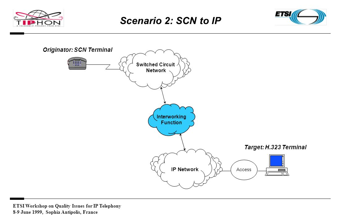 ETSI Workshop on Quality Issues for IP Telephony 8-9 June 1999, Sophia Antipolis, France Scenario 2: SCN to IP Originator: SCN Terminal IP Network Target: H.323 Terminal Access Switched Circuit Network Interworking Function
