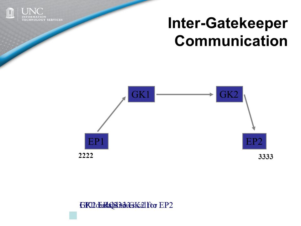 Inter-Gatekeeper Communication EP1 EP2 GK1 GK2 EP1 dials 3333 2222 3333 GK1 LRQs to GK2 for EP2GK2 establishes call to EP2