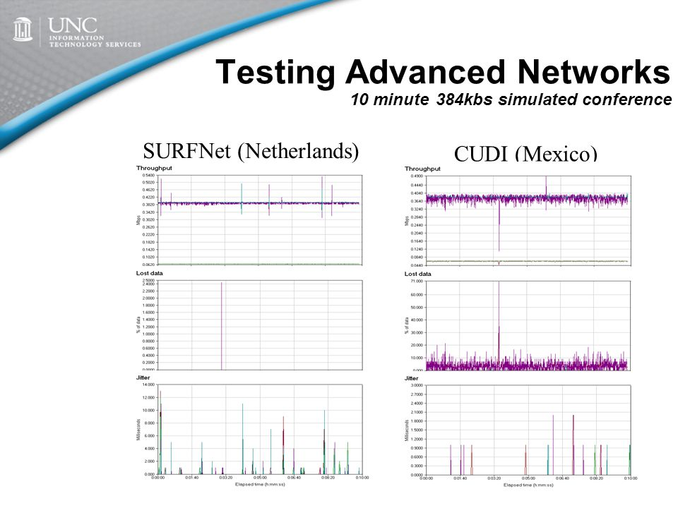 Testing Advanced Networks 10 minute 384kbs simulated conference SURFNet (Netherlands) CUDI (Mexico)