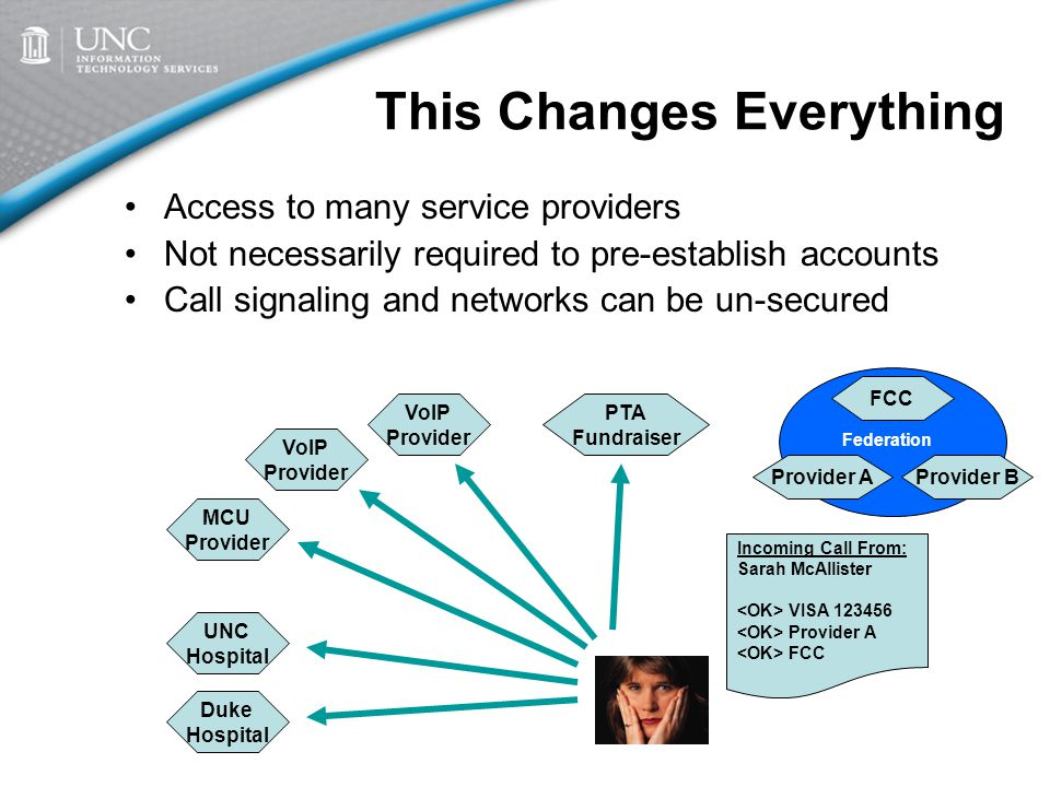 This Changes Everything Access to many service providers Not necessarily required to pre-establish accounts Call signaling and networks can be un-secured Incoming Call From: Sarah McAllister VISA 123456 Provider A FCC Duke Hospital UNC Hospital Federation Provider AProvider B FCC Federation MCU Provider VoIP Provider VoIP Provider PTA Fundraiser