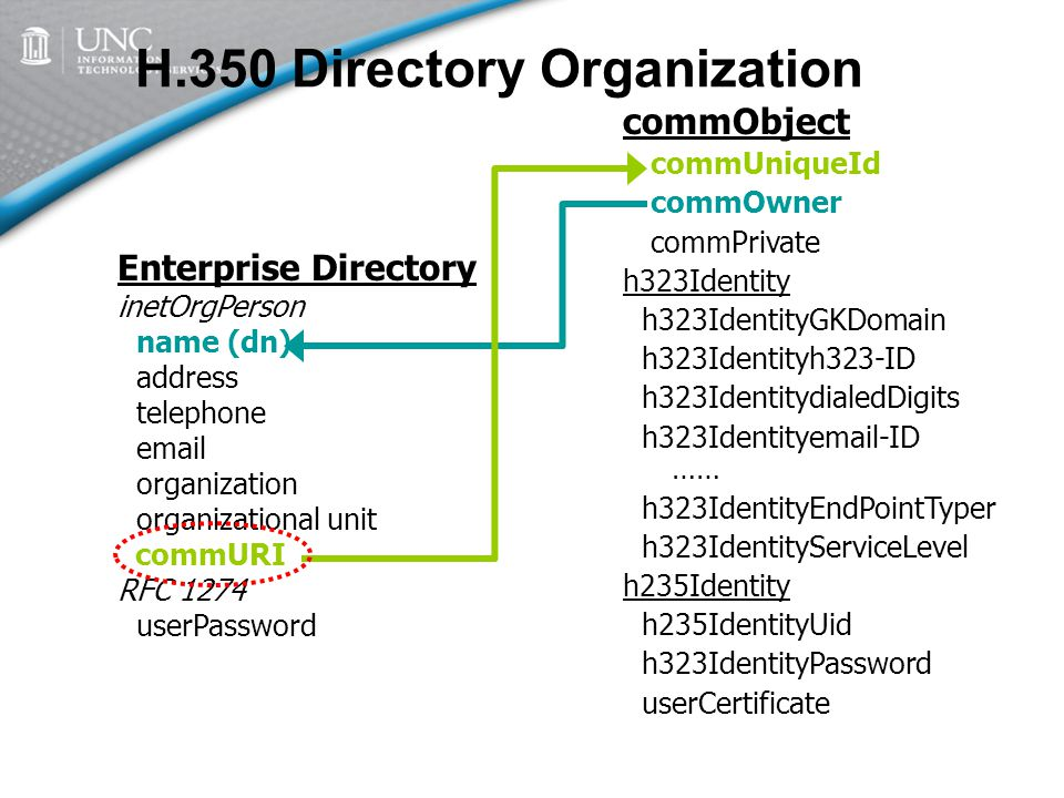 H.350 Directory Organization commObject commUniqueId commOwner commPrivate h323Identity h323IdentityGKDomain h323Identityh323-ID h323IdentitydialedDigits h323Identityemail-ID …… h323IdentityEndPointTyper h323IdentityServiceLevel h235Identity h235IdentityUid h323IdentityPassword userCertificate Enterprise Directory inetOrgPerson name (dn) address telephone email organization organizational unit commURI RFC 1274 userPassword