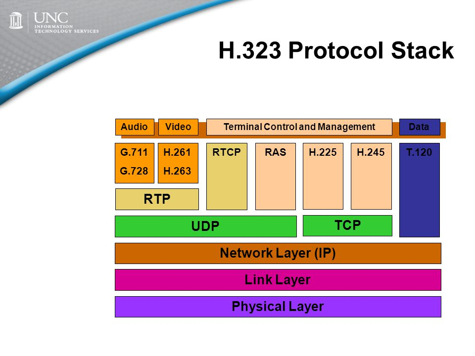 Audio Codecs ITU G.7x series –G.711 64 kbs PCM (only required codec) –G.723 –G.728 Transcoded in gateways –but why ?.