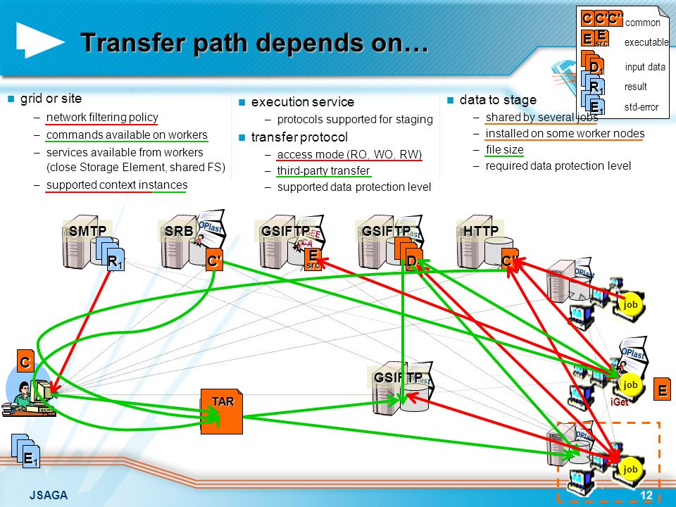 JSAGA12 E1E1E1E1 R1R1R1R1 CC C common EEsrc executable D1D1D1D1 input data result std-error OPlast EGEE CA SMTPGSIFTPGSIFTPHTTP GSIFTP OPlast SRB Transfer path depends on… grid or site –network filtering policy –commands available on workers –services available from workers (close Storage Element, shared FS) –supported context instances data to stage –shared by several jobs –installed on some worker nodes –file size –required data protection level job C Esrc D1D1D1D1 E C R1R1R1R1 E1E1E1E1 C TARTAR execution service – –protocols supported for staging transfer protocol – –access mode (RO, WO, RW) – –third-party transfer – –supported data protection level iGet