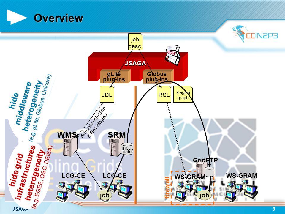 JSAGA3 WMS WMS input data SRM GridFTP WS-GRAM LCG-CELCG-CEWS-GRAM firewall Overview job desc.