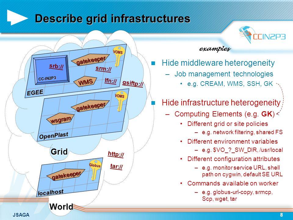 JSAGA8 Describe grid infrastructures Hide middleware heterogeneity –Job management technologies e.g.