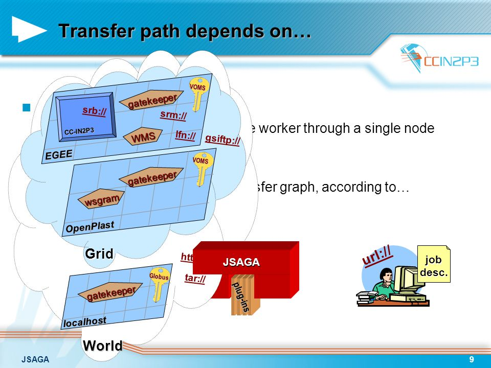 JSAGA9 url:// Transfer path depends on… Using a single grid –all files can be transferred to the worker through a single node Using several grids –nee