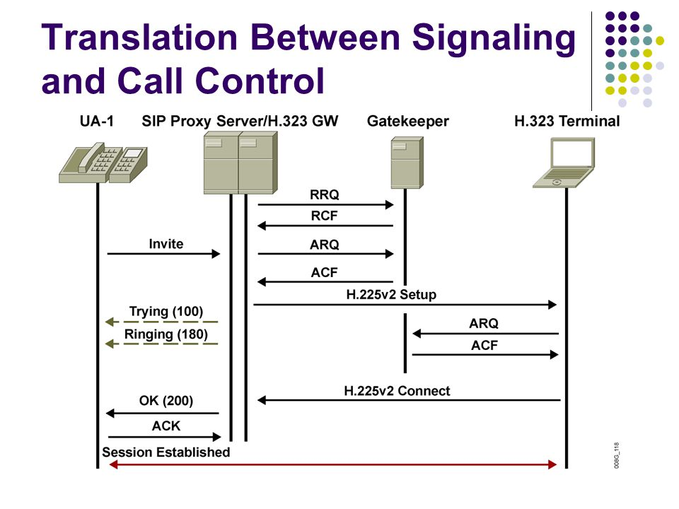 Translation Between Signaling and Call Control
