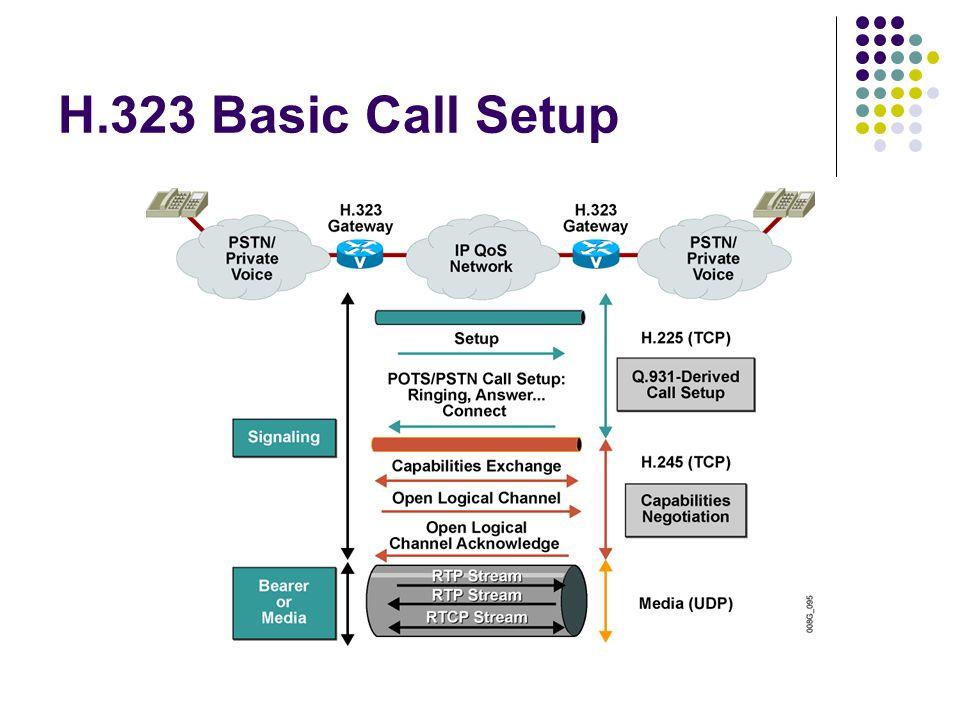H.323 Basic Call Setup