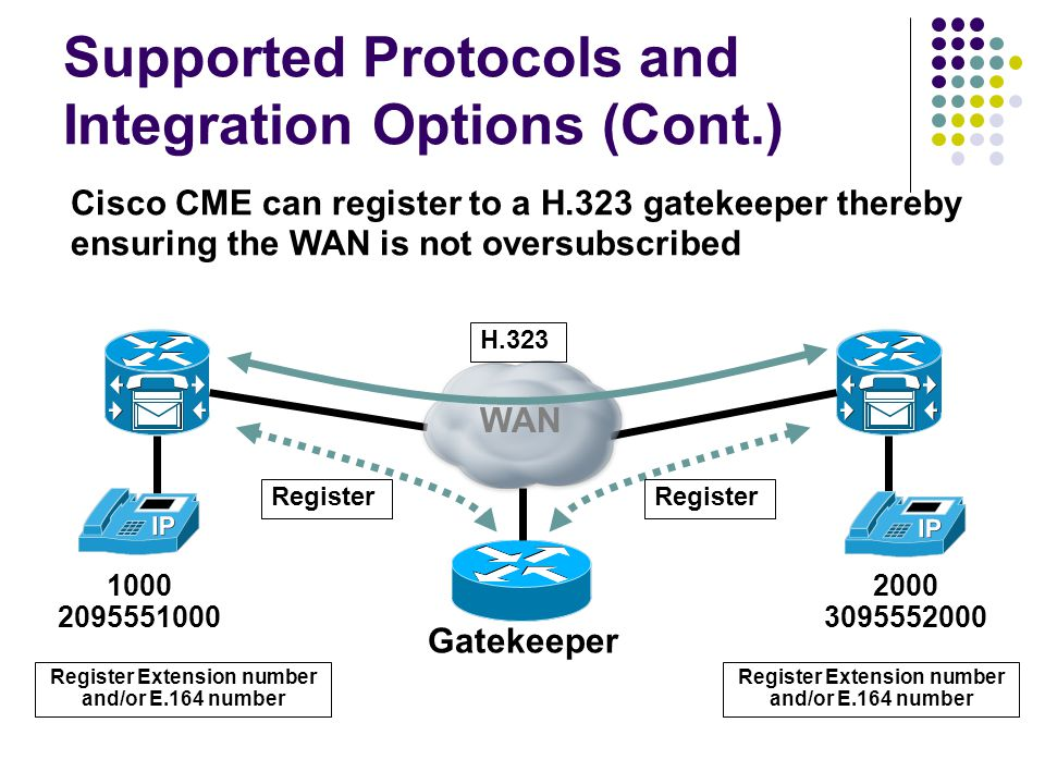 Supported Protocols and Integration Options (Cont.) Gatekeeper WAN Register Extension number and/or E.164 number Register H.323 Register Extension number and/or E.164 number 1000 2095551000 2000 3095552000 Register Cisco CME can register to a H.323 gatekeeper thereby ensuring the WAN is not oversubscribed