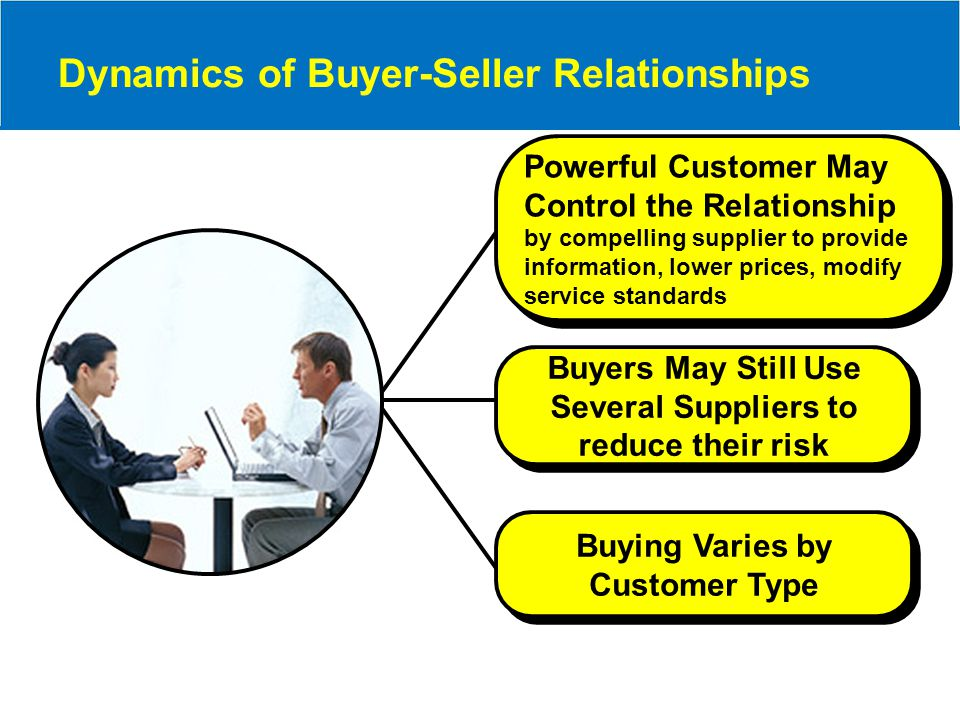 Buyers May Still Use Several Suppliers to reduce their risk Powerful Customer May Control the Relationship by compelling supplier to provide informati