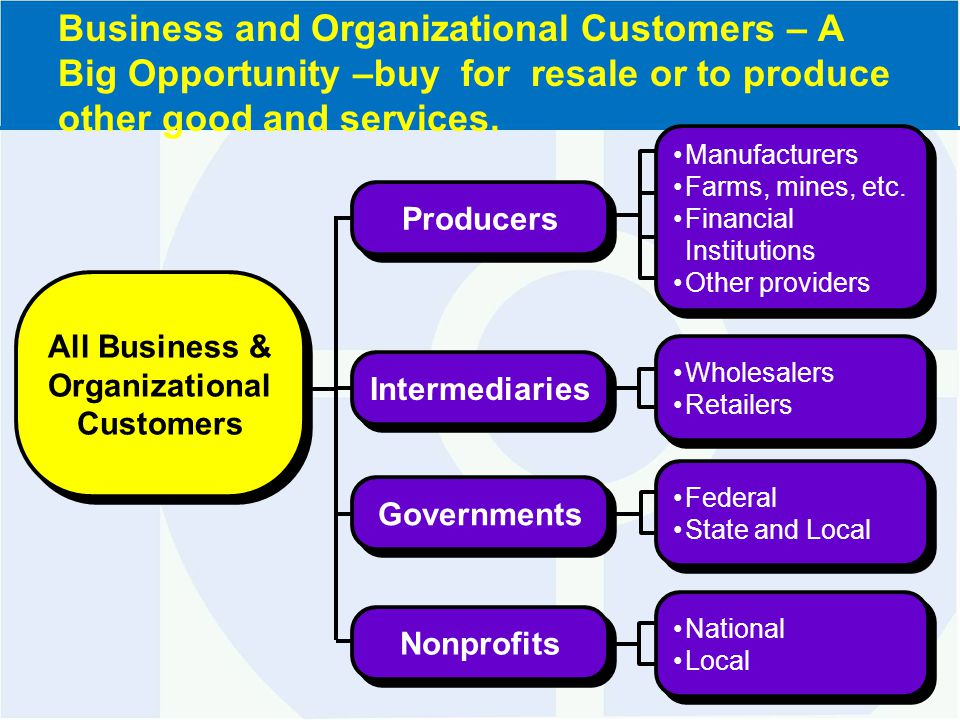 Federal State and Local Federal State and Local Governments Wholesalers Retailers Wholesalers Retailers Intermediaries Manufacturers Farms, mines, etc