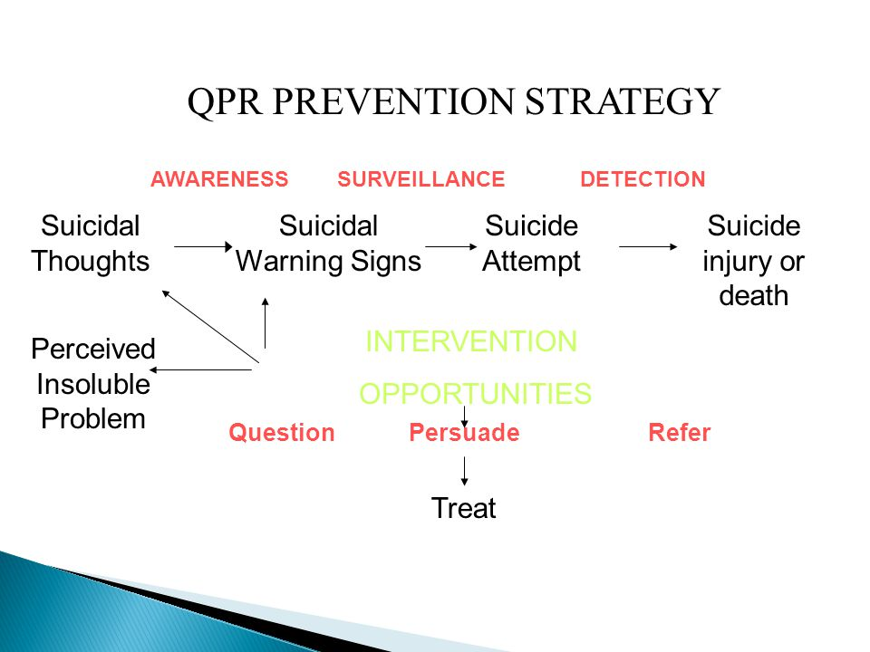 QPR PREVENTION STRATEGY AWARENESS SURVEILLANCE DETECTION Suicidal Thoughts Suicidal Warning Signs Suicide Attempt Suicide injury or death Perceived In