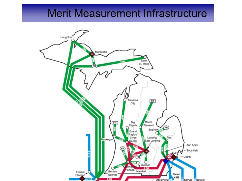 Merit Measurement Infrastructure