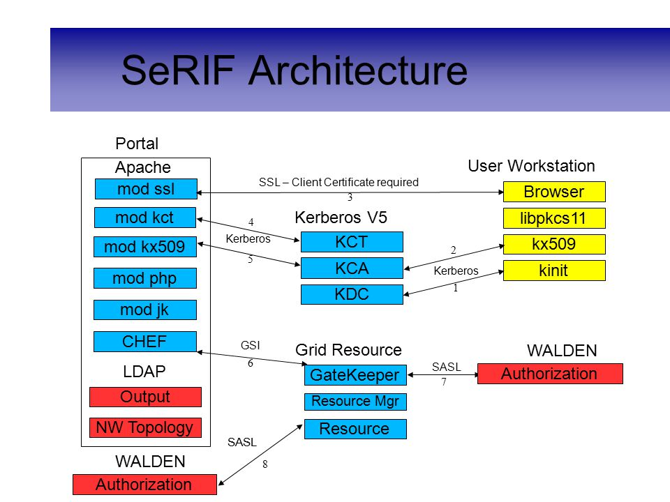 SeRIF Architecture mod ssl mod kx509 mod kct Apache Tomcat KCT GateKeeper Resource Grid Resource KCA kx509 kinit User Workstation KDC Kerberos V5 SSL – Client Certificate required GSI Kerberos SASL Portal 1 2 3 4 5 6 7 Authorization Resource Mgr SASL 8 WALDEN Authorization WALDEN libpkcs11 Browser mod php mod jk CHEF LDAP NW Topology Output