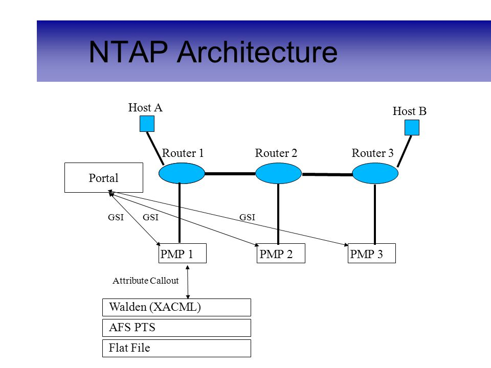 Mapping and Reporting Segment mapping – Use traceroute to obtain packet routing path – Use network topology database to map each router to its associated PMP – Execute pairwise performance tests along path Reporting tool – Output hop-by-hop matrix display – Color-coded test history – Click through cells for detailed views Links to most recent tests