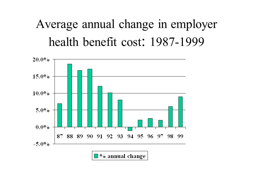 Average annual change in employer health benefit cost : 1987-1999